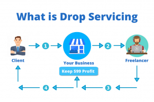 Drop Servicing Ideas – How to start a Drop Servicing Store?